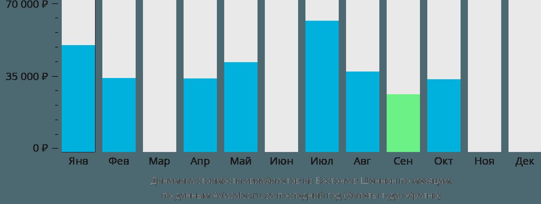 Динамика стоимости авиабилетов из Бостона в Шеннон по месяцам