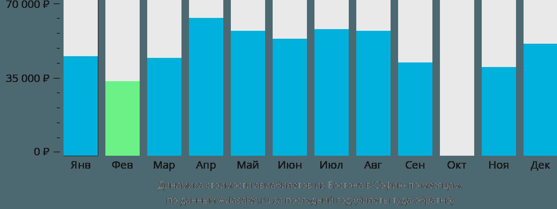 Динамика стоимости авиабилетов из Бостона в Софию по месяцам