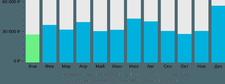 Динамика стоимости авиабилетов из Бостона в Сантьяго по месяцам