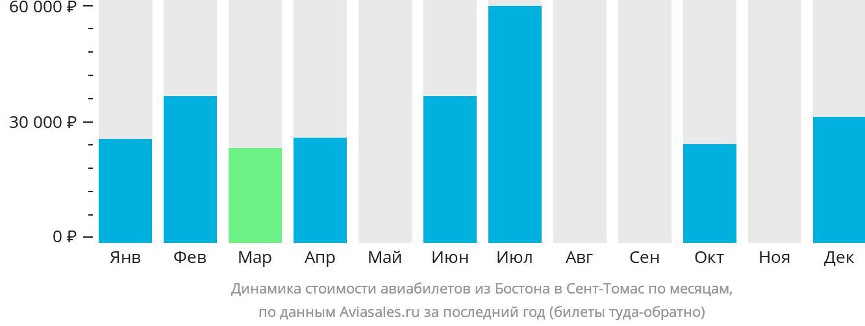 Динамика стоимости авиабилетов из Бостона в Сент-Томас по месяцам