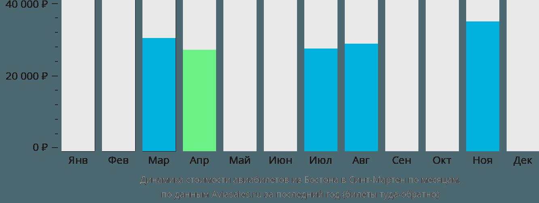 Динамика стоимости авиабилетов из Бостона в Синт-Мартен по месяцам