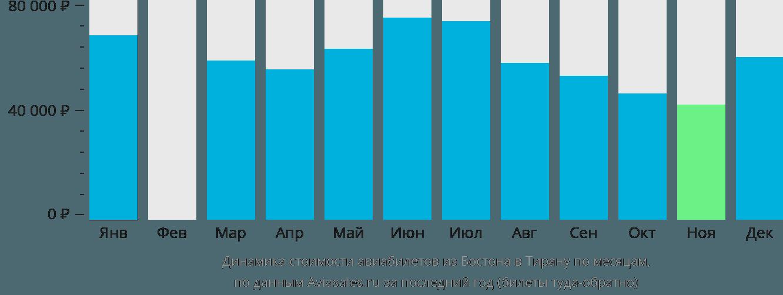 Динамика стоимости авиабилетов из Бостона в Тирану по месяцам