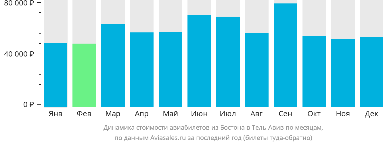 Динамика стоимости авиабилетов из Бостона в Тель-Авив по месяцам