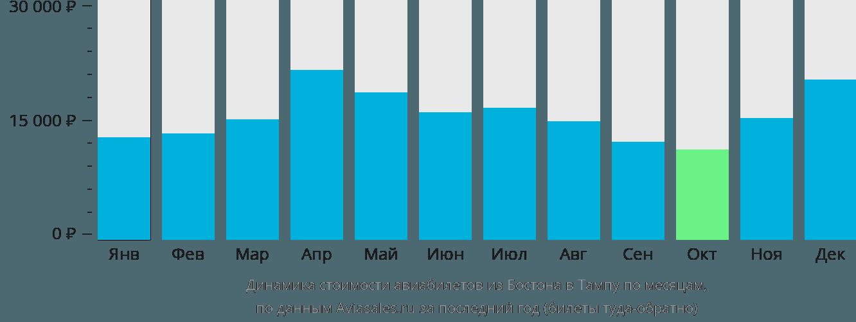 Динамика стоимости авиабилетов из Бостона в Тампу по месяцам