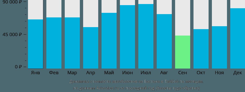 Динамика стоимости авиабилетов из Бостона в Тайбэй по месяцам