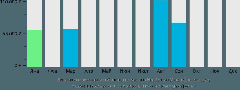 Динамика стоимости авиабилетов из Бостона в Астану по месяцам