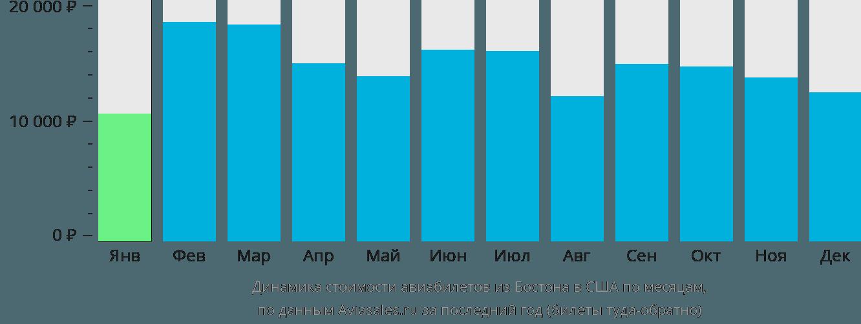 Динамика стоимости авиабилетов из Бостона в США по месяцам