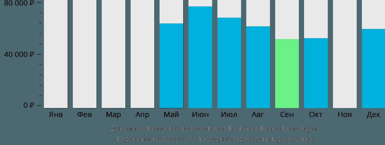 Динамика стоимости авиабилетов из Бостона в Варну по месяцам
