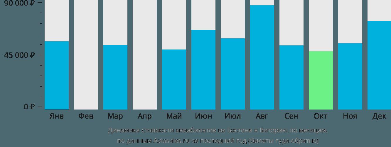 Динамика стоимости авиабилетов из Бостона в Виторию по месяцам
