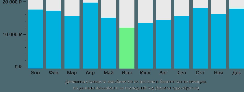 Динамика стоимости авиабилетов из Бостона в Вашингтон по месяцам
