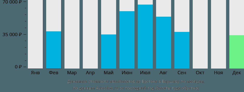 Динамика стоимости авиабилетов из Бостона в Варшаву по месяцам