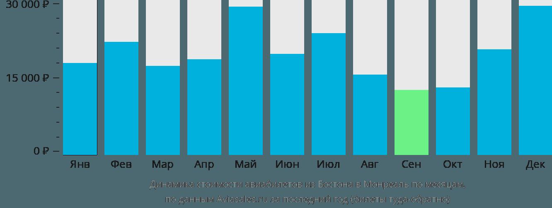 Динамика стоимости авиабилетов из Бостона в Монреаль по месяцам