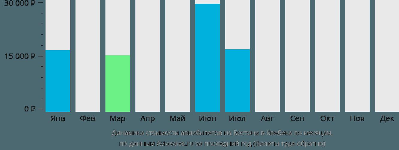 Динамика стоимости авиабилетов из Бостона в Квебека по месяцам