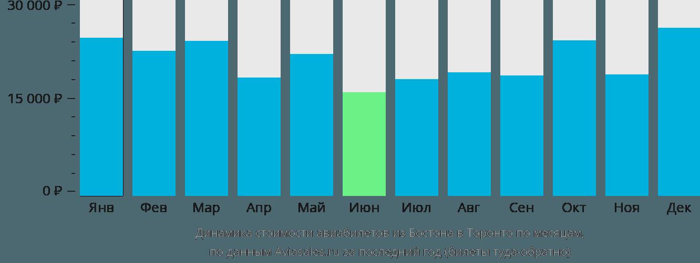 Динамика стоимости авиабилетов из Бостона в Торонто по месяцам