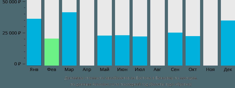 Динамика стоимости авиабилетов из Бостона в Ванкувер по месяцам