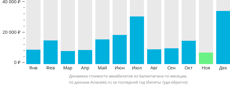 Динамика стоимости авиабилетов из Баликпапана по месяцам
