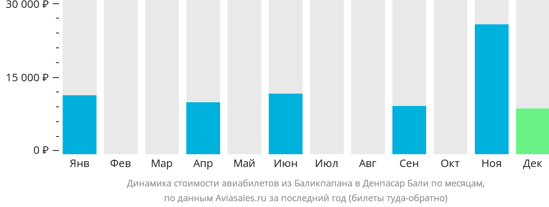 Динамика стоимости авиабилетов из Баликпапана в Денпасар Бали по месяцам