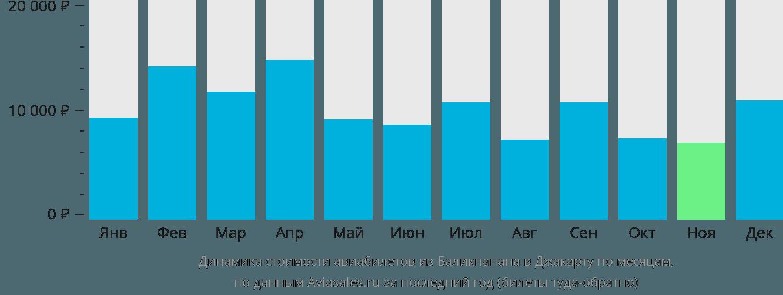 Динамика стоимости авиабилетов из Баликпапана в Джакарту по месяцам