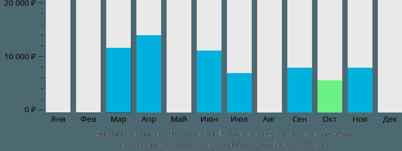 Динамика стоимости авиабилетов из Баликпапана в Джокьякарту по месяцам