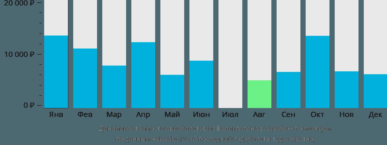 Динамика стоимости авиабилетов из Баликпапана в Сурабаю по месяцам