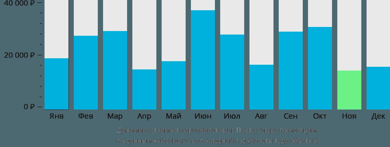 Динамика стоимости авиабилетов из Порту-Сегуру по месяцам