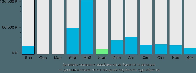 Динамика стоимости авиабилетов из Бомонта по месяцам