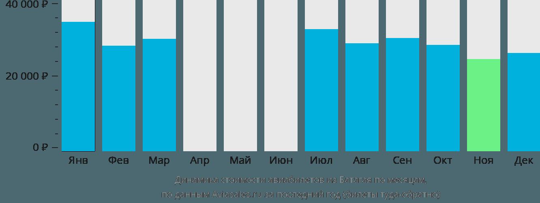 Динамика стоимости авиабилетов из Батагая по месяцам