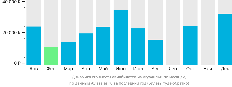Динамика стоимости авиабилетов из Агуадильи по месяцам