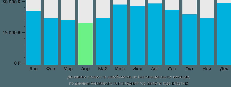 Динамика стоимости авиабилетов из Благовещенска по месяцам