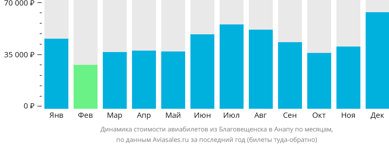 Динамика стоимости авиабилетов из Благовещенска в Анапу по месяцам