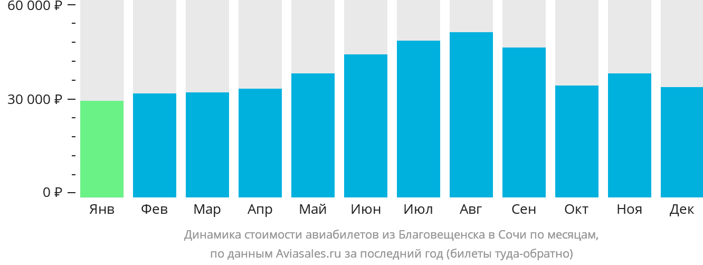 Динамика стоимости авиабилетов из Благовещенска в Сочи  по месяцам