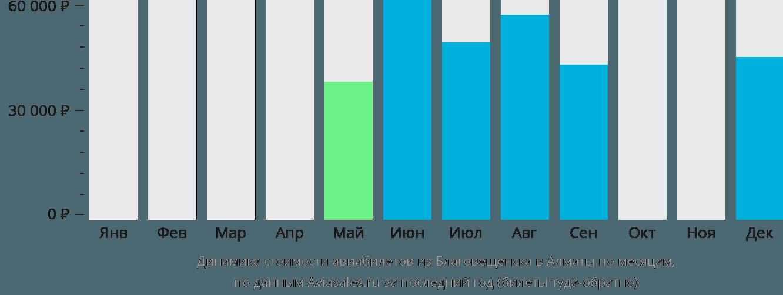 Динамика стоимости авиабилетов из Благовещенска в Алматы по месяцам