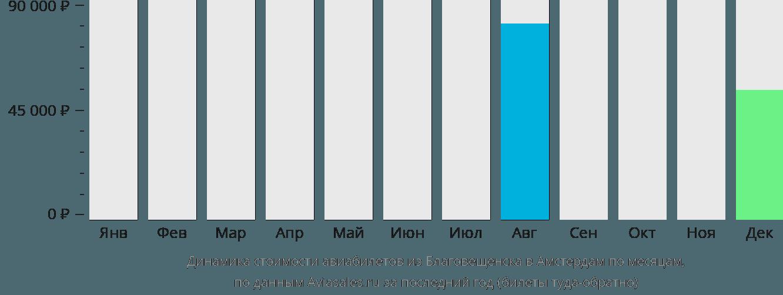 Динамика стоимости авиабилетов из Благовещенска в Амстердам по месяцам