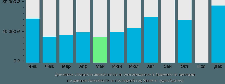 Динамика стоимости авиабилетов из Благовещенска в Армению по месяцам