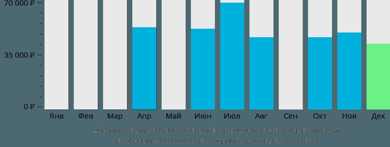 Динамика стоимости авиабилетов из Благовещенска в Астрахань по месяцам