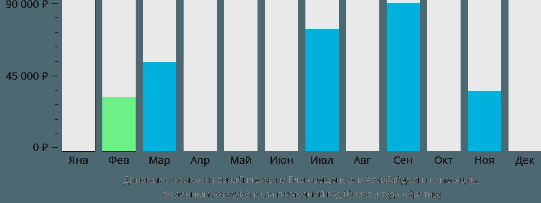 Динамика стоимости авиабилетов из Благовещенска в Азербайджан по месяцам