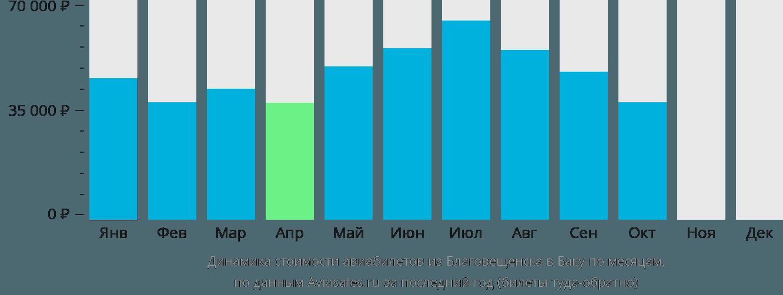 Динамика стоимости авиабилетов из Благовещенска в Баку по месяцам
