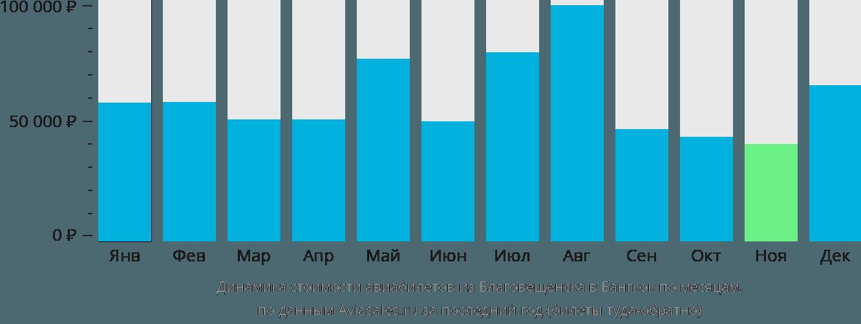 Динамика стоимости авиабилетов из Благовещенска в Бангкок по месяцам