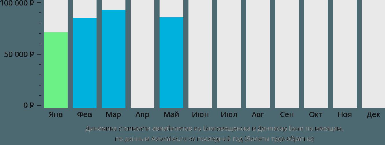 Динамика стоимости авиабилетов из Благовещенска в Денпасар Бали по месяцам