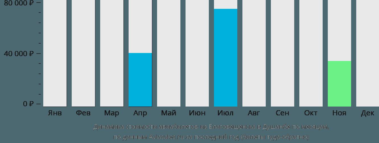 Динамика стоимости авиабилетов из Благовещенска в Душанбе по месяцам