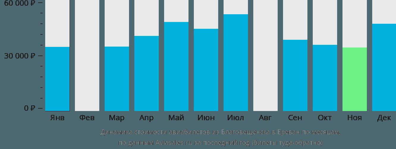 Динамика стоимости авиабилетов из Благовещенска в Ереван по месяцам