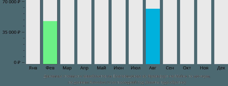 Динамика стоимости авиабилетов из Благовещенска во Франкфурт-на-Майне по месяцам