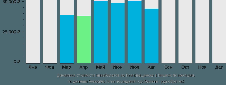 Динамика стоимости авиабилетов из Благовещенска в Бишкек по месяцам