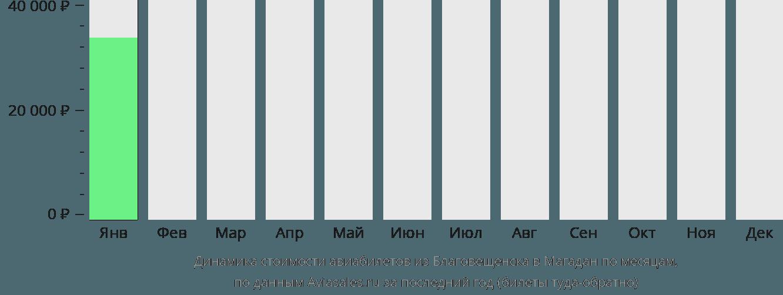 Динамика стоимости авиабилетов из Благовещенска в Магадан по месяцам