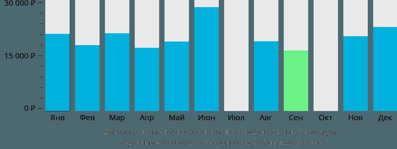 Динамика стоимости авиабилетов из Благовещенска в Читу по месяцам
