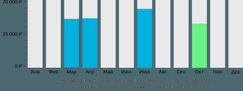 Динамика стоимости авиабилетов из Благовещенска в Стамбул по месяцам