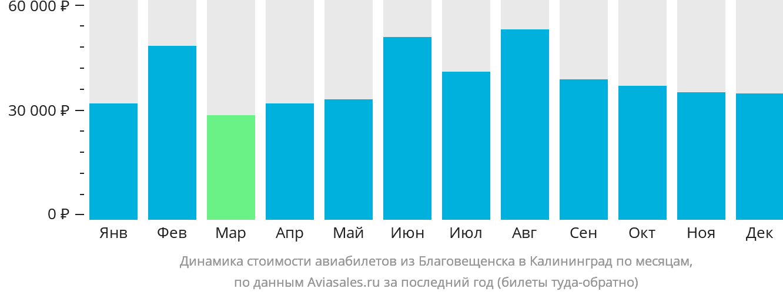Динамика стоимости авиабилетов из Благовещенска в Калининград по месяцам