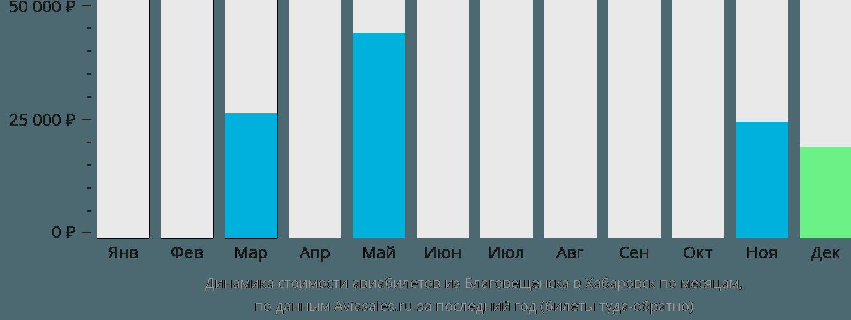 Динамика стоимости авиабилетов из Благовещенска в Хабаровск по месяцам