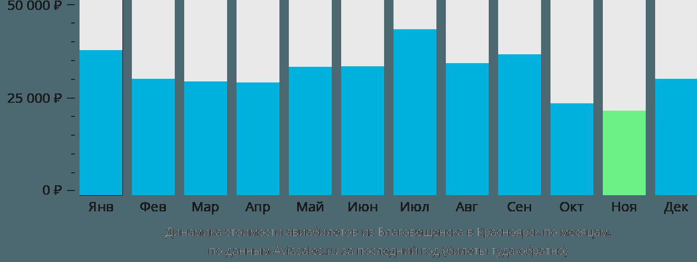 Динамика стоимости авиабилетов из Благовещенска в Красноярск по месяцам