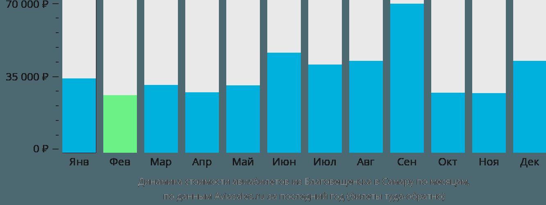 Динамика стоимости авиабилетов из Благовещенска в Самару по месяцам
